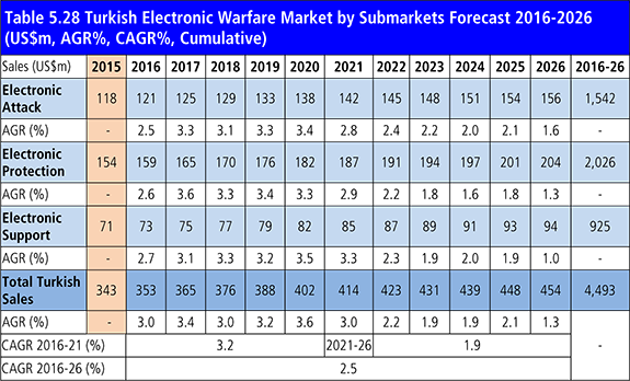 turkish-electronic-warfare-market-by-submarkets-forecast-2016-2026